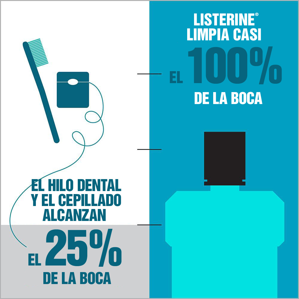 Listerine Ultraclean menta antiséptico hilo dental y enjuague